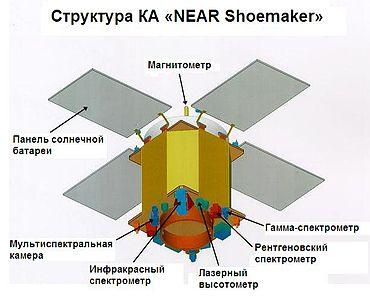 370px-Структура_NEAR_Shoemaker