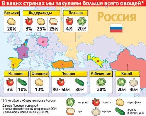 Краснодарские помидоры из Турции, а чеснок из Китая
