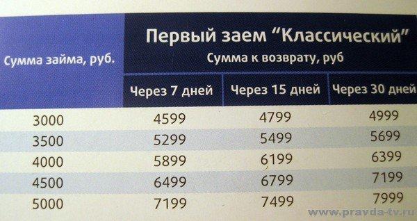 «Почта России» выдает кредиты пенсионерам под 2771% годовых2