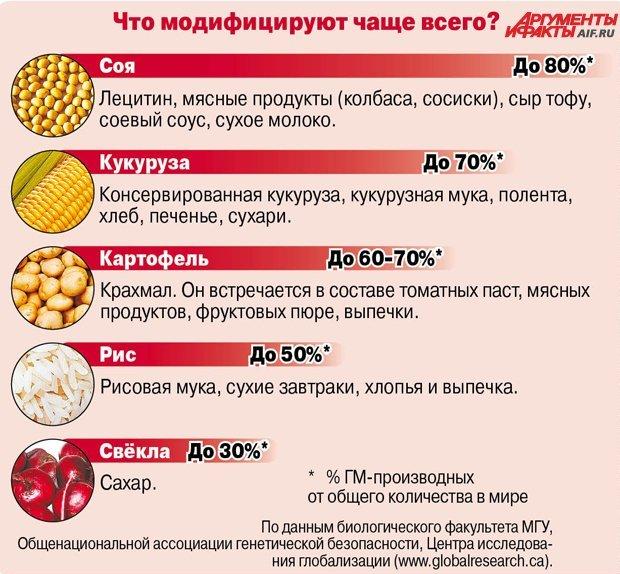Опасность ГМО для человека и природы (2)