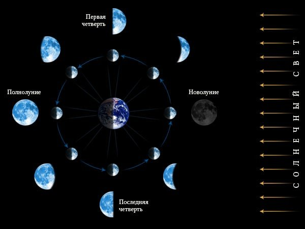 1359818459_moon_phases