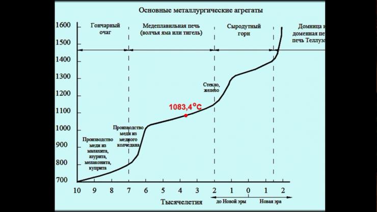 Металлургия - ДАР БОГОВ (2014)