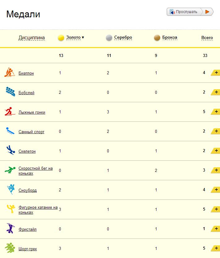 Таблица медалей онлайн — сколько медалей у России? Февраль 23 — 2014 Медальный зачет Сочи 2014