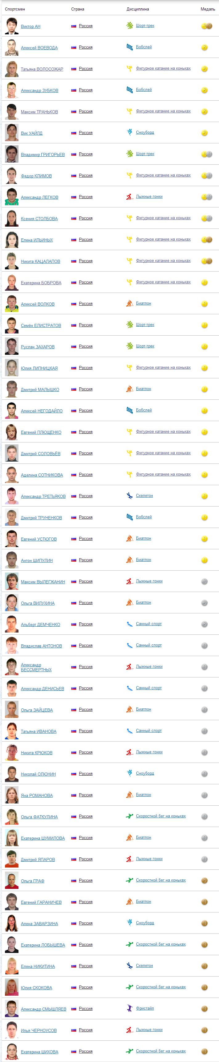 Список российских спортсменов завоевавших медали в соревнованиях.