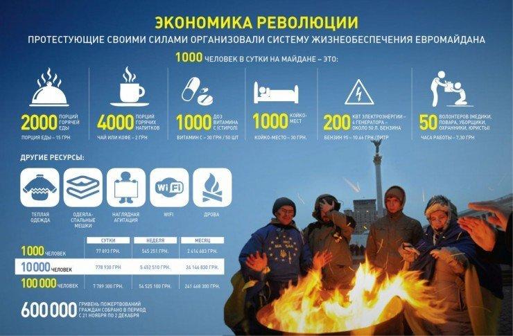 infografika-revolucia