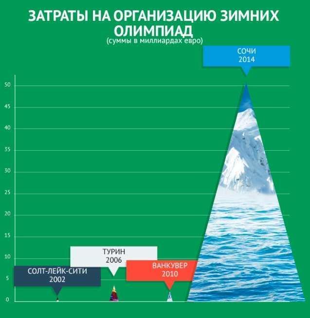 Интересное. Интересные факты о Зимней Олимпиаде в Сочи 2014 (10 фото)