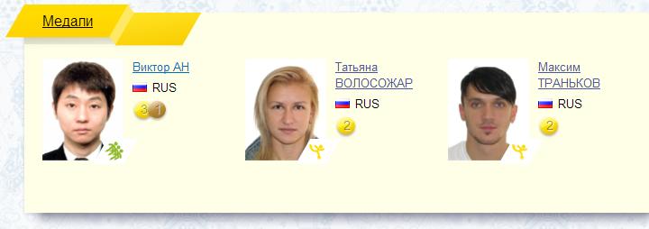 Тройка российских спортсменов - лидеров по количеству медалей.