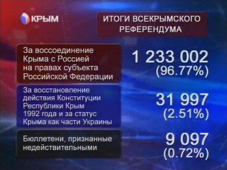 krym-rezultati-referenduma