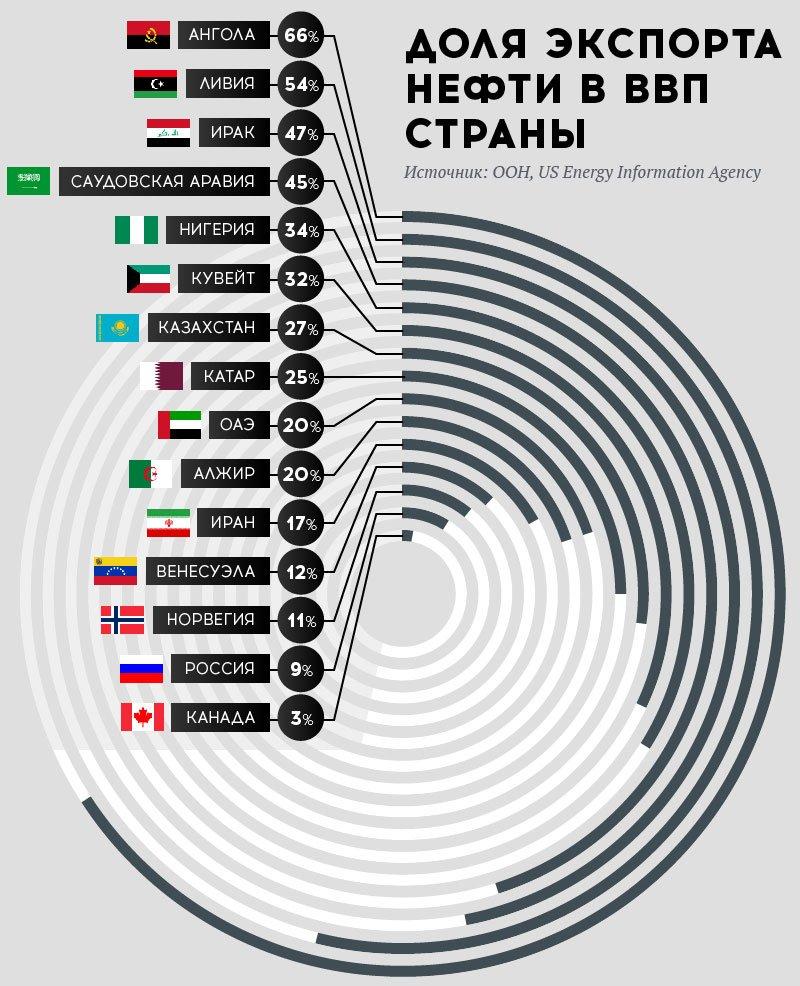 Доля экспорта нефти в ввп страны