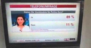 Голосование на Немецком новостном Канале: «Согласны ли вы с Курсом Путина?»