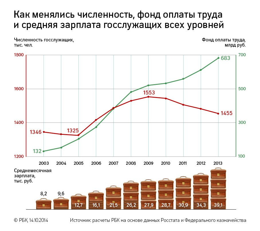заработная плата в 2013 году: