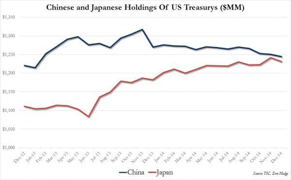 China%20vs%20Japan%20Dec%20holdings_0[1]