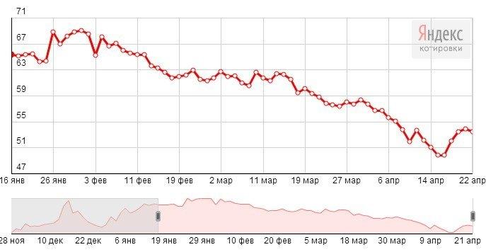 Евро к доллару сегодня реферат форекс рынка в украине