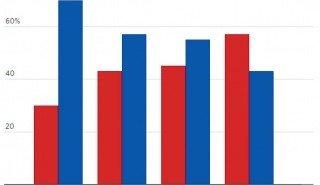Результаты опроса миллионеров CNBC