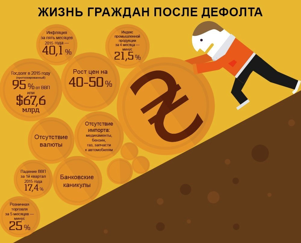 РИА Новости РИА Новости Украина: http://rian.com.ua/infografika/20150705/370035378.html
