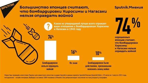 """© Sputnik Опрос """"Sputnik.Мнения"""": """"Большинство считают, что бомбардировки Хиросимы и Нагасаки нельзя оправдать войной"""