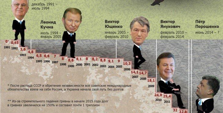 Долг Украины-01