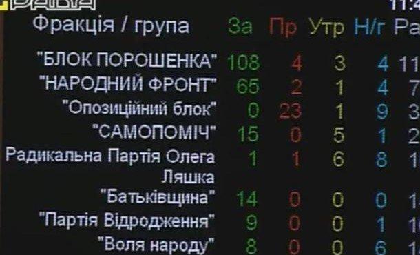 rezultat-golosovaniya-na-antikhristianskuyu-popravku-v-trudovoj-kodeks