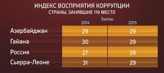 indeks-vospriyatiya-korruptsii