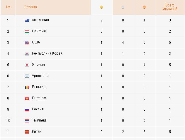 Дзюдоист Беслан Мудранов принес Российской Федерации первую медаль Олимпиады