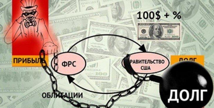 finansovaya-sistema-ssha