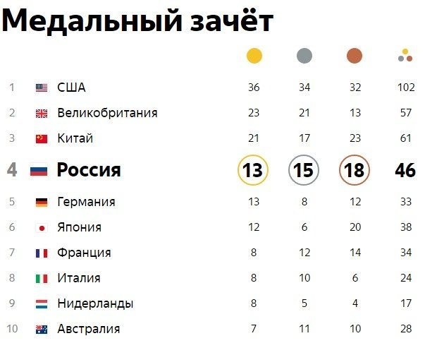 расписание игр олимпиады на 21 февраля