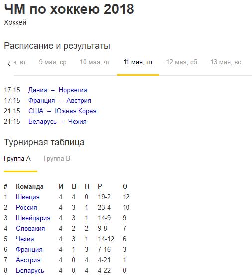 Расписание и результаты ЧМ 2018 по хоккею 11.05.2018