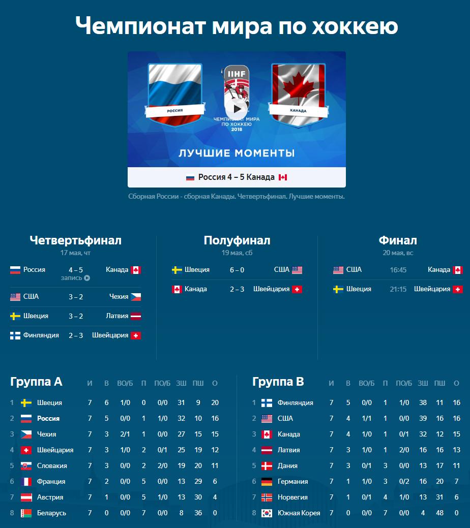 Расписание и результаты ЧМ 2018 по хоккею 20.05.2018 - лучшие моменты и обзоры матчей см. ниже