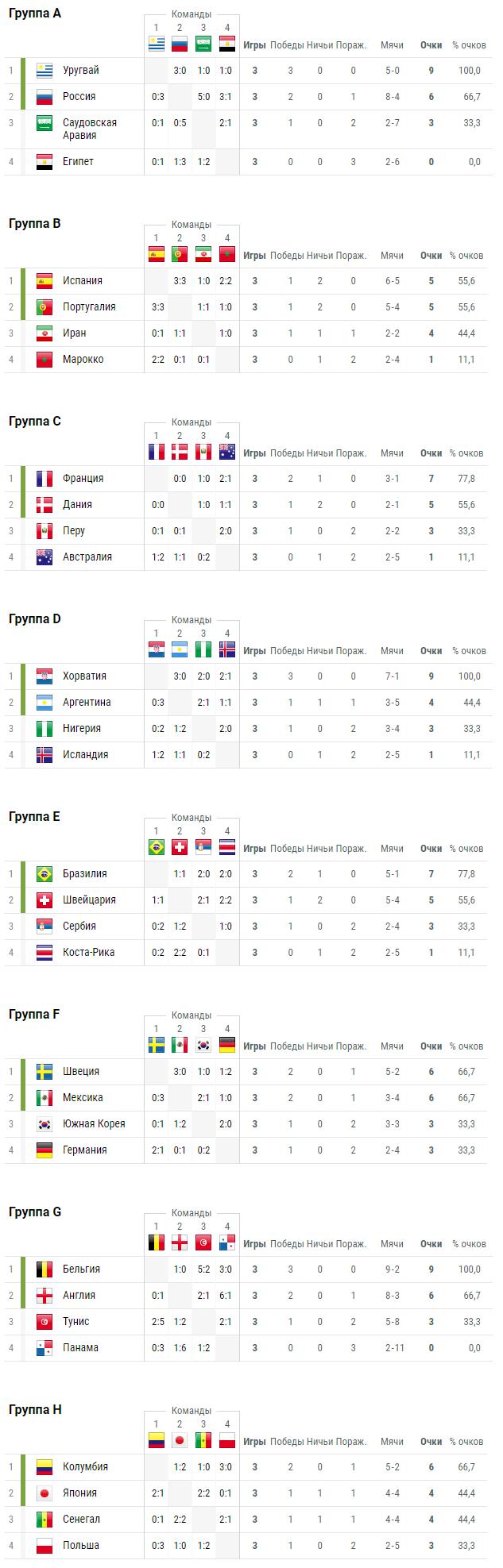 Турнирная таблица группового этапа 29 июня