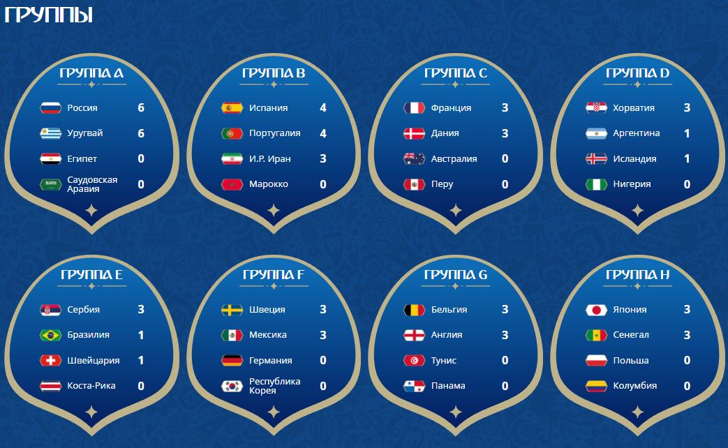 Группы и составы ЧМ- 2018, таблица на сегодня 20 июня.