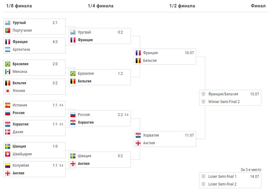 Плей-офф 1/8 1/4 - турнирная таблица расписание