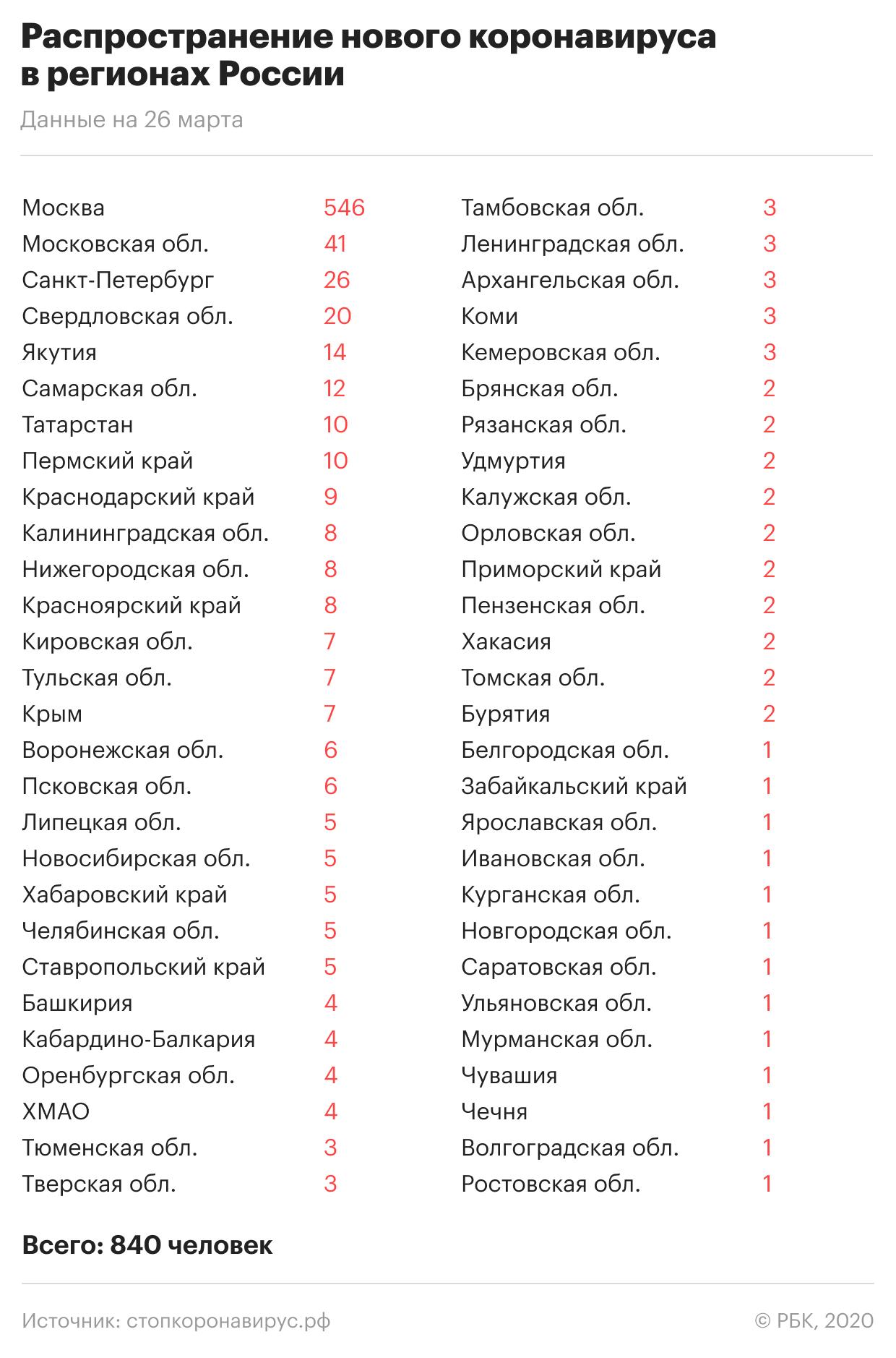 «Китайский коронавирус в России»: Где и сколько заболевших на сегодня, последние новости на 27.03.2020 — Симптомы, чем опасен, как лечиться и защититься