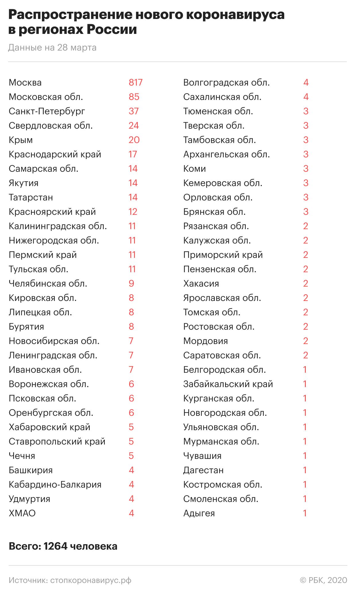 «Китайский коронавирус в России»: Где и сколько заболевших на сегодня, последние новости на 29.03.2020 — информация в режиме онлайн, главное к этому часу