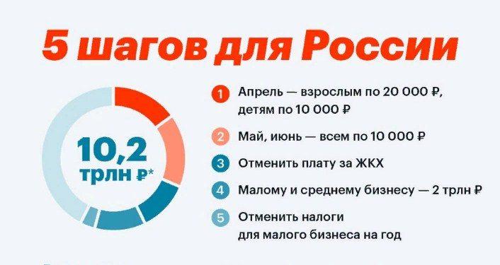 Навальный опубликовал «5 шагов для России» по преодолению кризиса из-за коронавируса