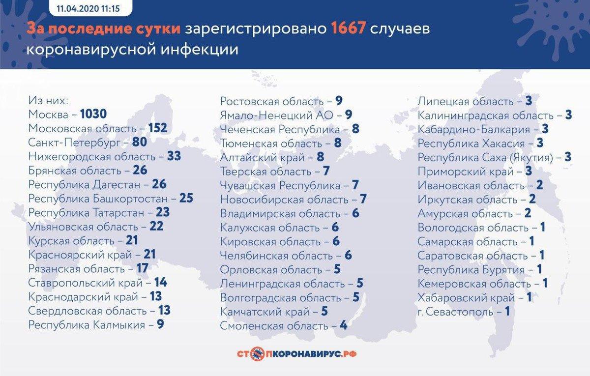 Коронавирус в России — где и сколько заболевших на сегодня, последние новости на 14 апреля 2020: Обновились данные оперштаба