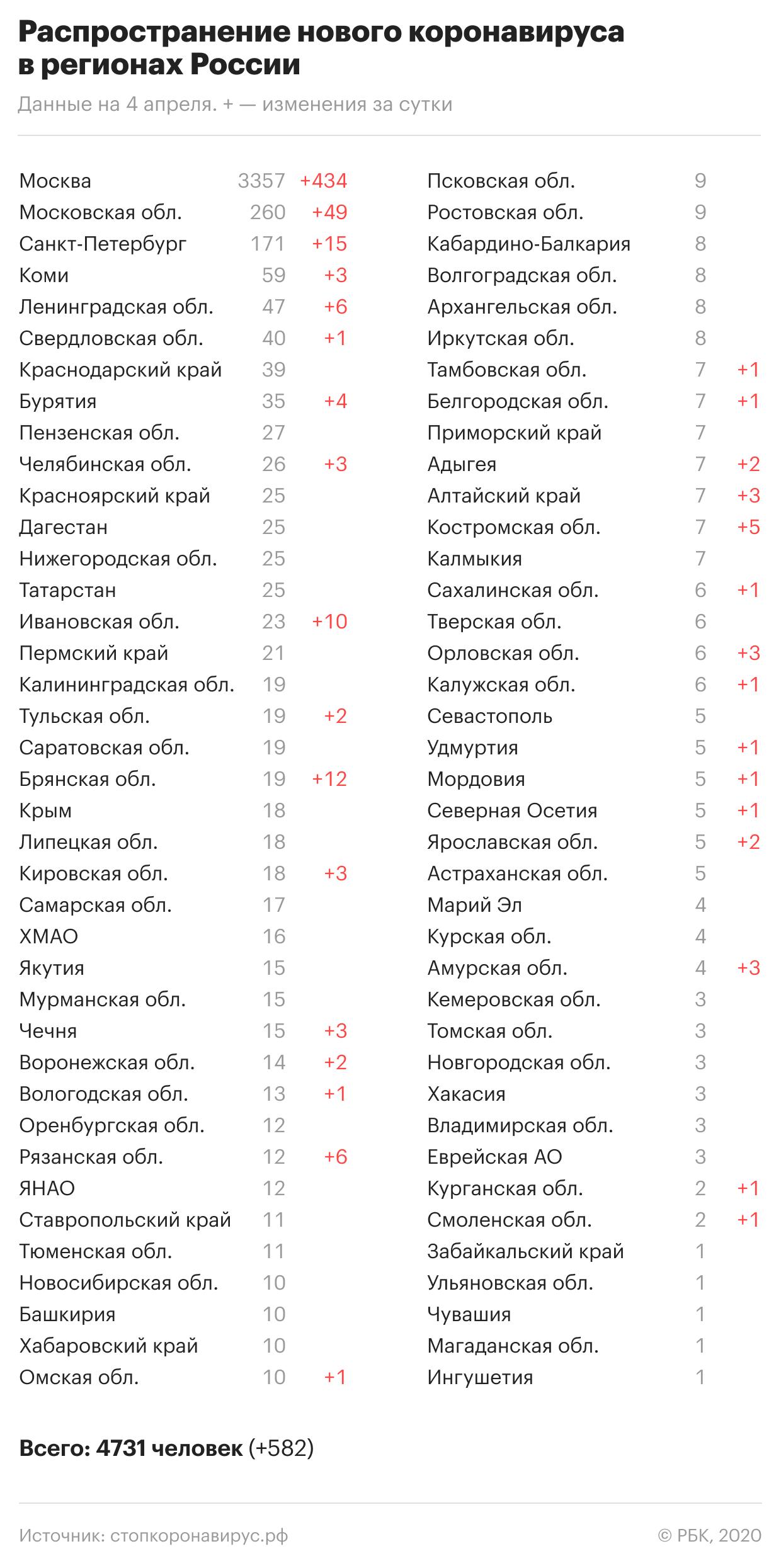 Коронавирус в России: Где и сколько заболевших на сегодня, последние новости на 5 апреля 2020 — За фэйки о вирусе установлен штраф до 100 тр, главное к этому часу