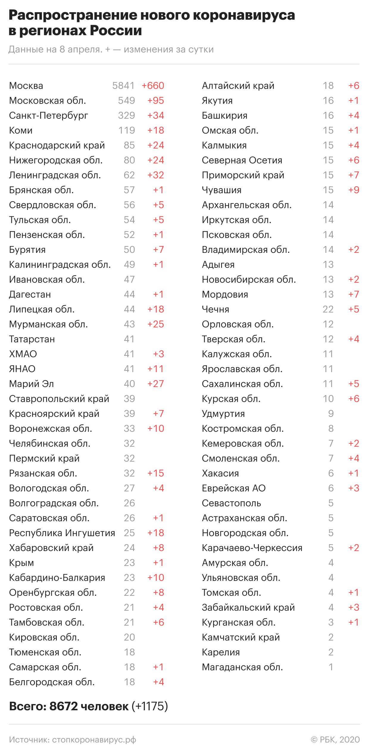 Коронавирус в России — где и сколько заболевших на сегодня, последние новости на 9 апреля 2020: Автомобилистов нарушителей карантина начнут штрафовать, главное за день