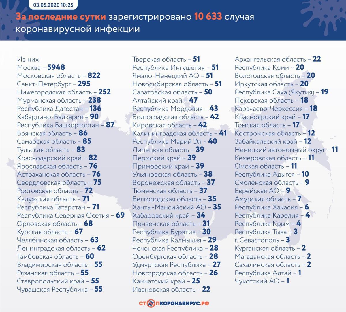 Где и сколько заболевших Коронавирусом в России на сегодня, последние новости на 6 мая 2020: Будет новое выступление Путина |
