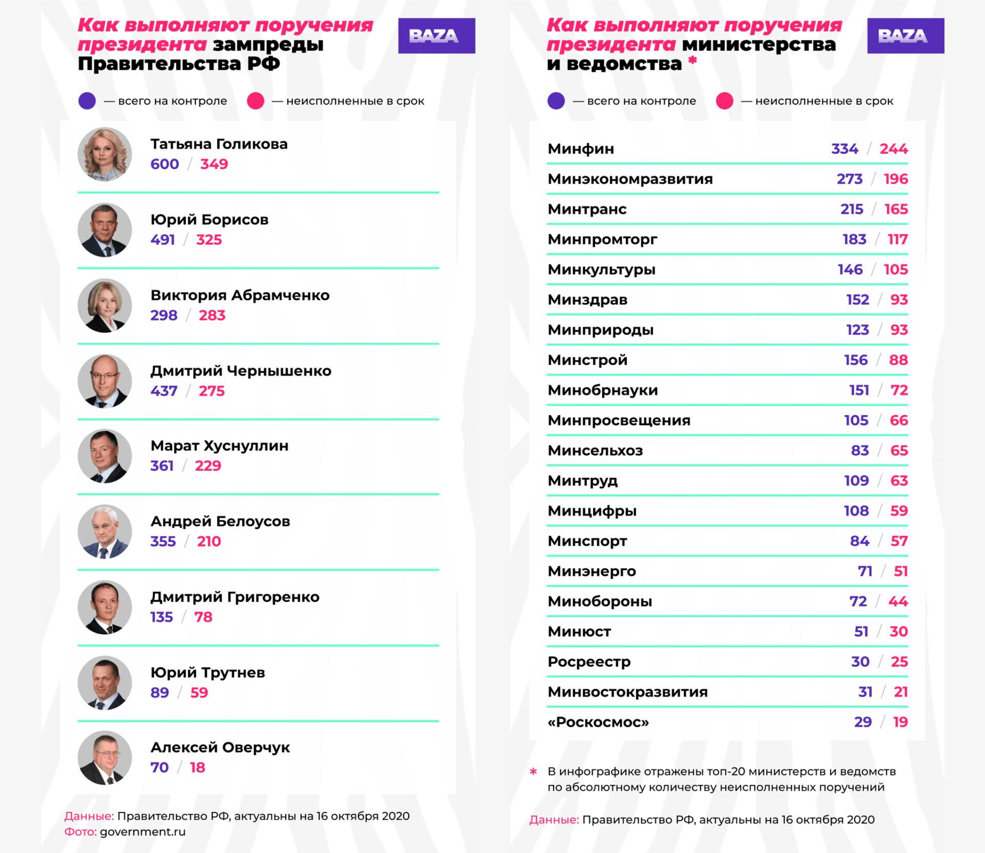 Голикова просрочила 58% поручений Путина, Минфин — 73%
